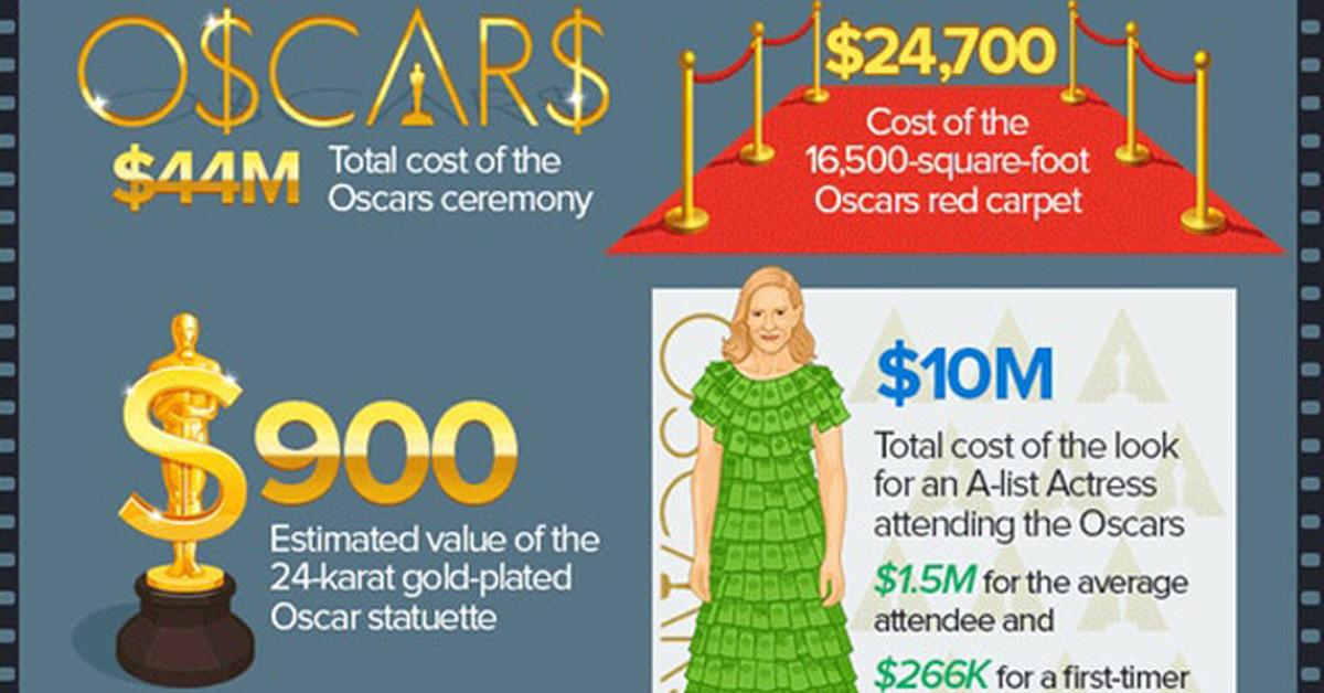 奧斯卡冷知識,一張圖片讓妳了解奧斯卡有多少的小細節