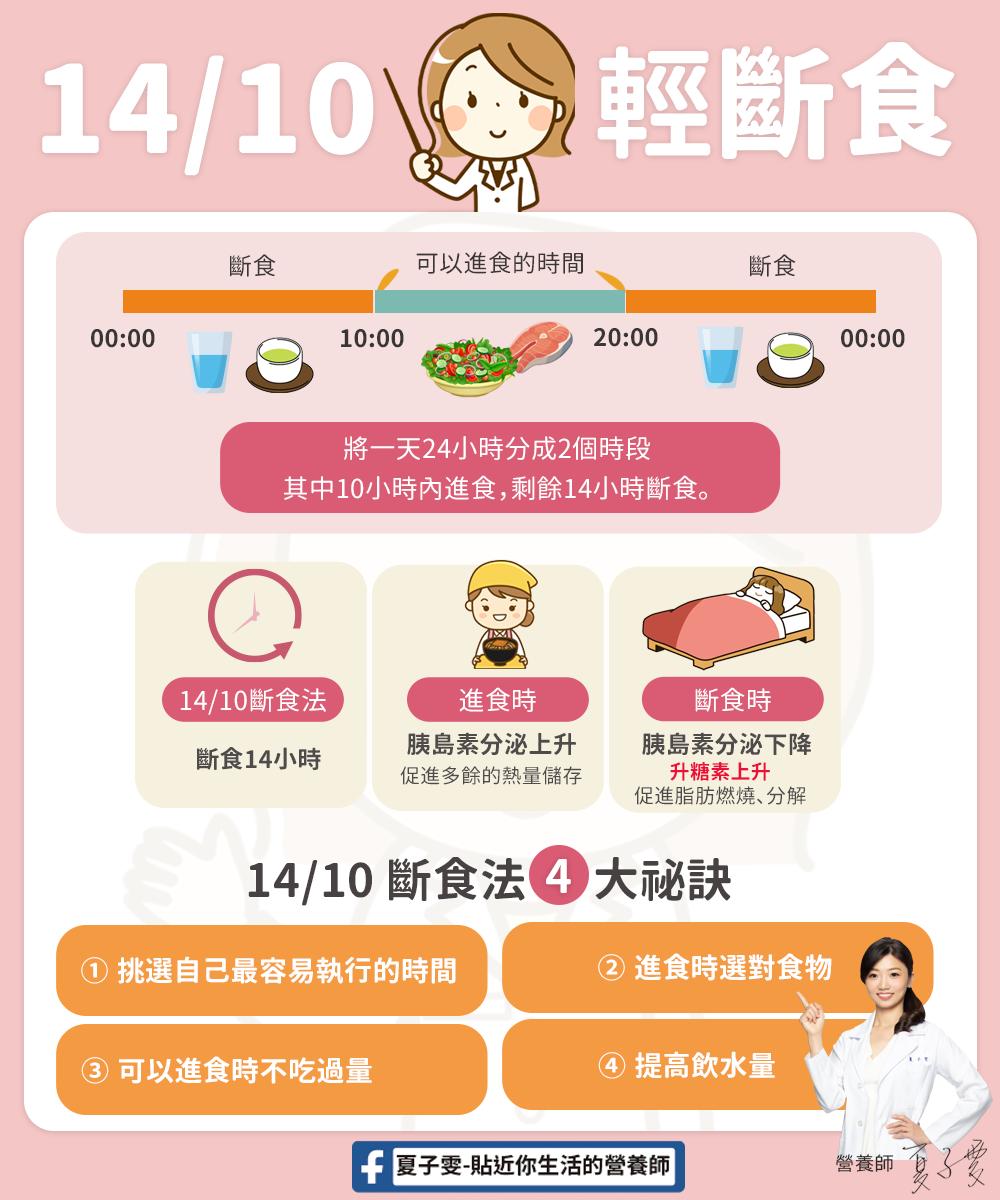 「168斷食」太難?營養師建議「14/10斷食法」,4大祕訣輕鬆瘦身!-1